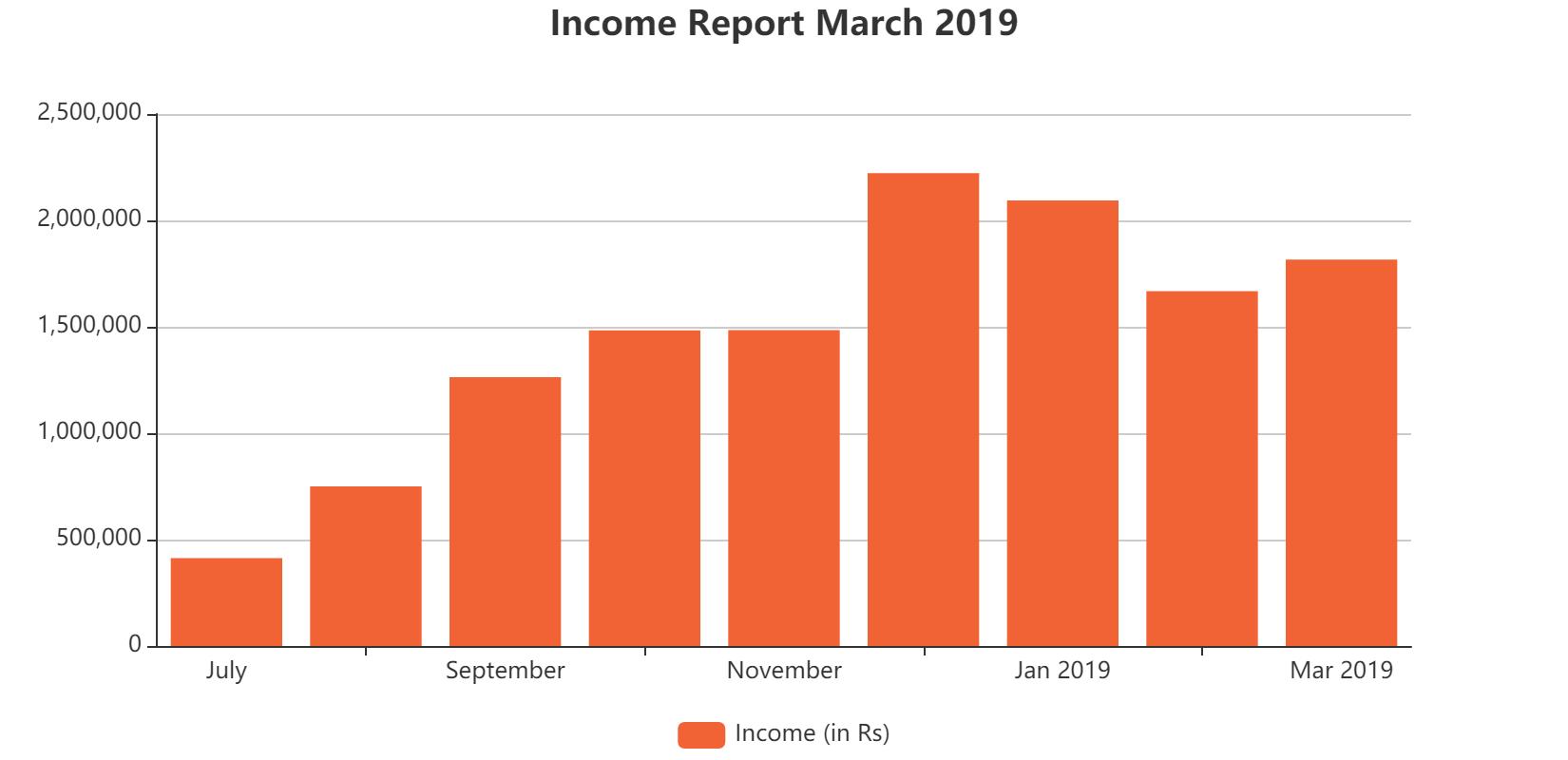 Income Report March 2019